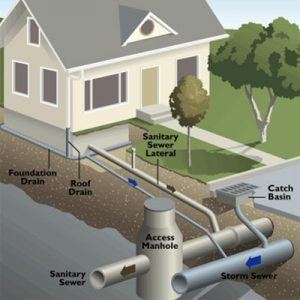 Sanitary Sewer System illustration